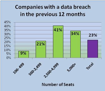 Companies with a Data Breach