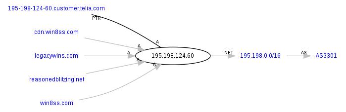 ADP_Graph