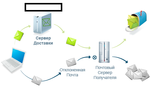 Cybercriminals offer spam-ready SMTP servers for rent/direct managed